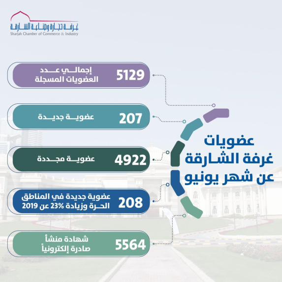 https://www.sharjah.gov.ae//Documents/News/18be7730-4a2f-490b-9d8f-e098f1978599.jpg